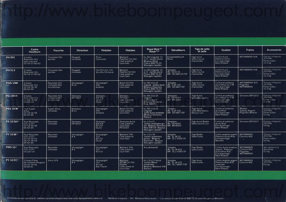 Identification - présentation Peugeot Ventoux Peugeot_France_Gamme_Course_Brochure_Specs2_BikeBoomPeugeot